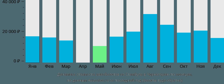 Динамика стоимости авиабилетов из Стамбула в Черногорию по месяцам