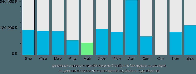 Динамика стоимости авиабилетов из Стамбула в Могадишо по месяцам