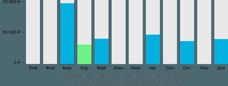 Динамика стоимости авиабилетов из Стамбула в Мешхед по месяцам