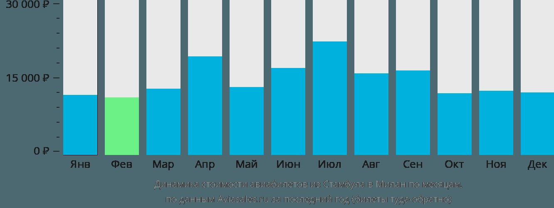 Динамика стоимости авиабилетов из Стамбула в Милан по месяцам