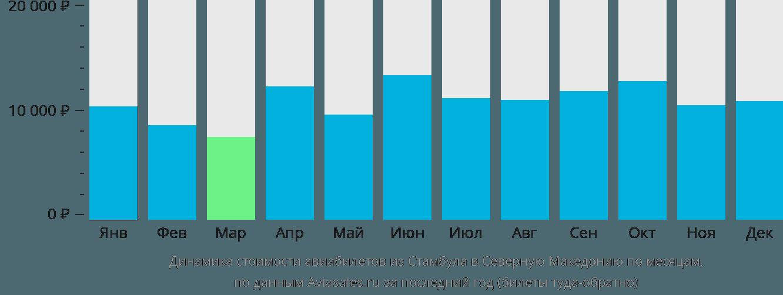 Динамика стоимости авиабилетов из Стамбула в Северную Македонию по месяцам