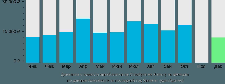 Динамика стоимости авиабилетов из Стамбула на Мальту по месяцам