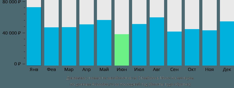 Динамика стоимости авиабилетов из Стамбула в Мале по месяцам