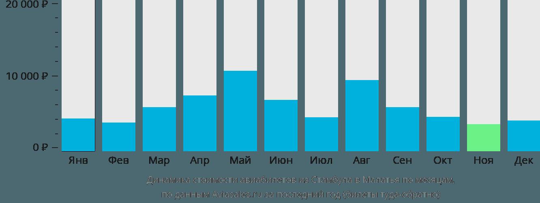 Динамика стоимости авиабилетов из Стамбула в Малатья по месяцам