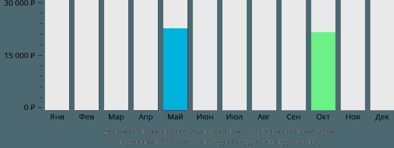 Динамика стоимости авиабилетов из Стамбула в Мурманск по месяцам