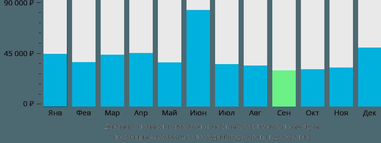 Динамика стоимости авиабилетов из Стамбула в Манилу по месяцам