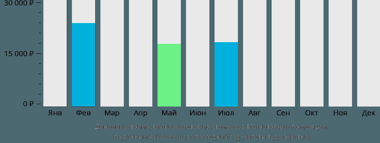 Динамика стоимости авиабилетов из Стамбула в Магнитогорск по месяцам