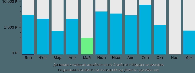 Динамика стоимости авиабилетов из Стамбула в Мардин по месяцам