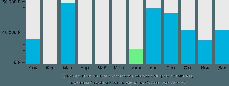 Динамика стоимости авиабилетов из Стамбула в Мисрата по месяцам