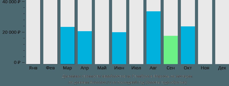 Динамика стоимости авиабилетов из Стамбула в Марсель по месяцам