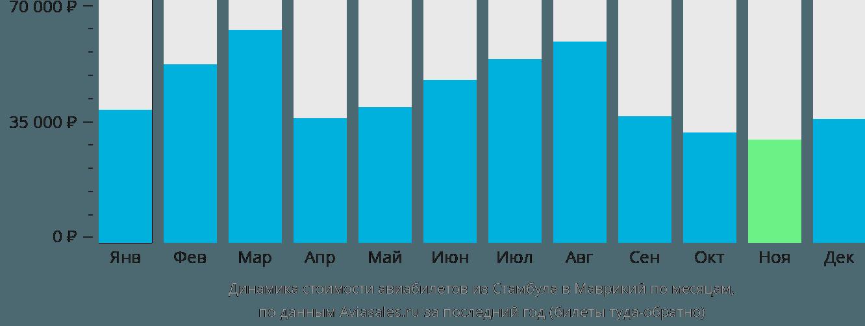 Динамика стоимости авиабилетов из Стамбула в Маврикий по месяцам