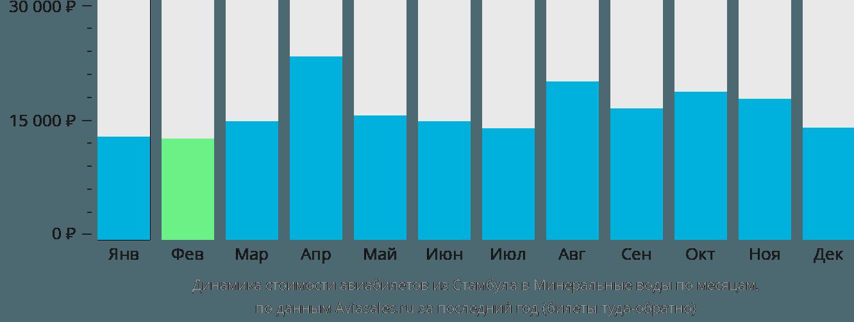 Динамика стоимости авиабилетов из Стамбула в Минеральные воды по месяцам