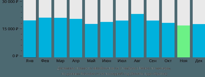 Динамика стоимости авиабилетов из Стамбула в Минск по месяцам