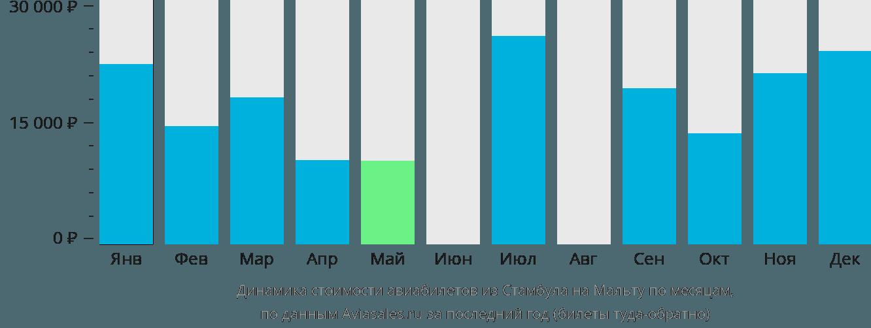 Динамика стоимости авиабилетов из Стамбула в Мальту по месяцам