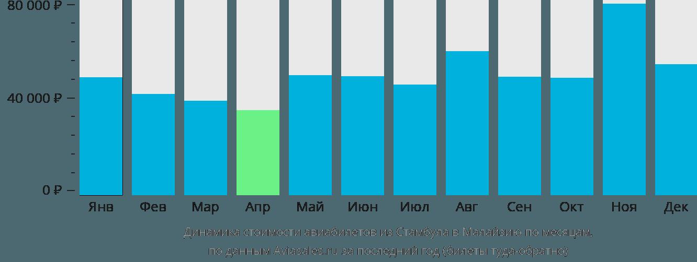 Динамика стоимости авиабилетов из Стамбула в Малайзию по месяцам