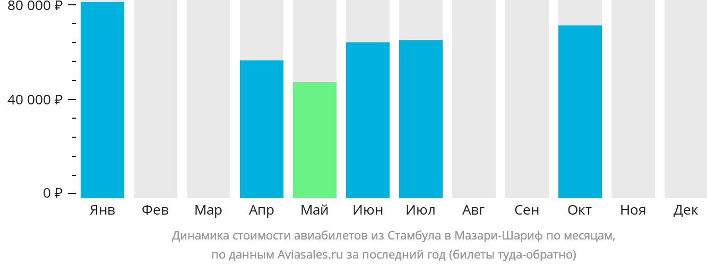 Динамика стоимости авиабилетов из Стамбула в Мазари-Шариф по месяцам