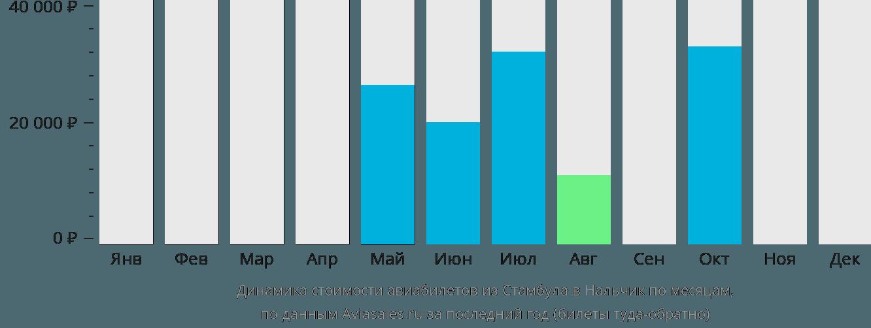 Динамика стоимости авиабилетов из Стамбула в Нальчик по месяцам