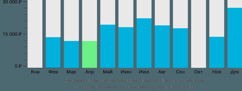 Динамика стоимости авиабилетов из Стамбула в Неаполь по месяцам