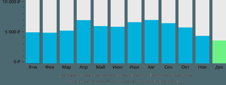 Динамика стоимости авиабилетов из Стамбула в Невшехир по месяцам