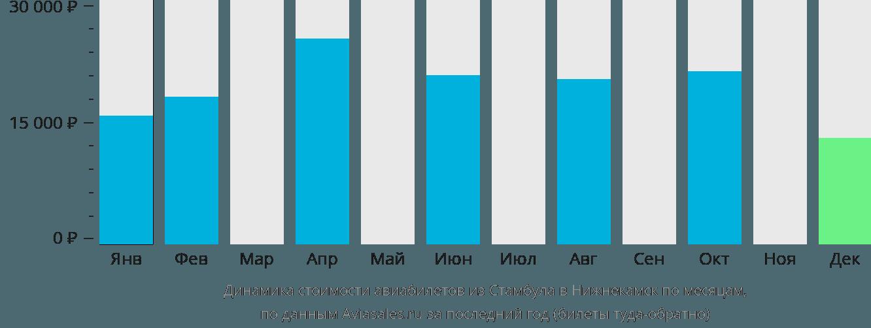 Динамика стоимости авиабилетов из Стамбула в Нижнекамск по месяцам