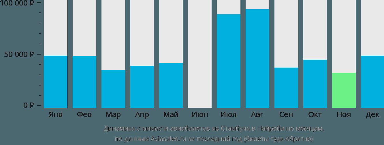 Динамика стоимости авиабилетов из Стамбула в Найроби по месяцам