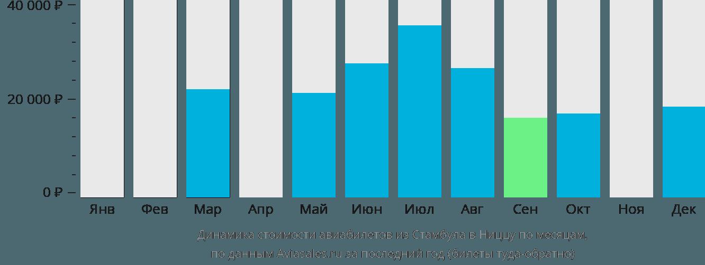 Динамика стоимости авиабилетов из Стамбула в Ниццу по месяцам