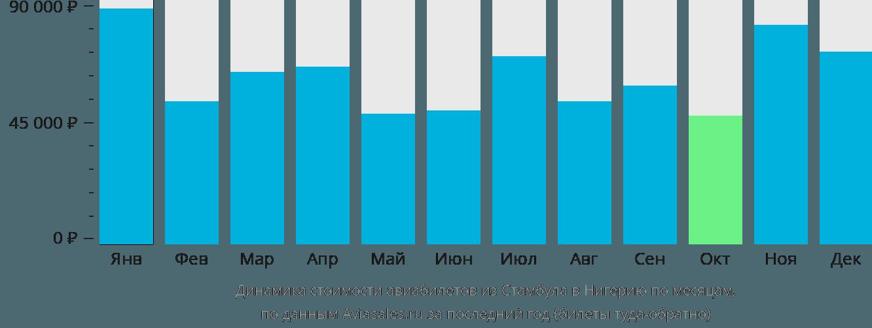 Динамика стоимости авиабилетов из Стамбула в Нигерию по месяцам