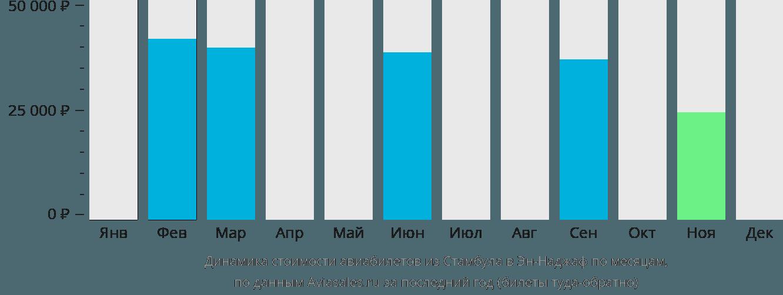 Динамика стоимости авиабилетов из Стамбула в Эн-Наджаф по месяцам