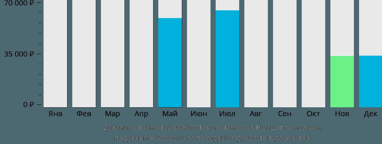 Динамика стоимости авиабилетов из Стамбула в Нуакшот по месяцам