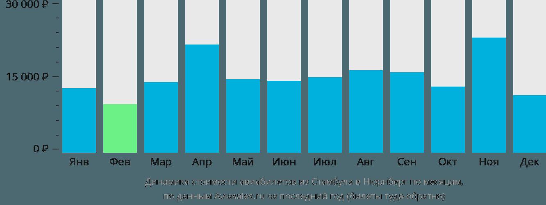 Динамика стоимости авиабилетов из Стамбула в Нюрнберг по месяцам