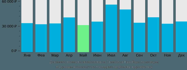 Динамика стоимости авиабилетов из Стамбула в Нью-Йорк по месяцам