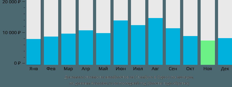 Динамика стоимости авиабилетов из Стамбула в Одессу по месяцам