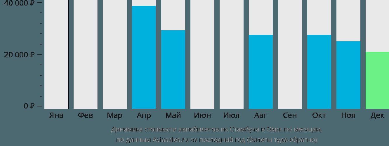 Динамика стоимости авиабилетов из Стамбула в Омск по месяцам