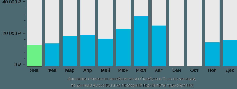 Динамика стоимости авиабилетов из Стамбула в Осло по месяцам