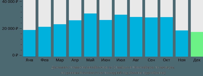Динамика стоимости авиабилетов из Стамбула в Новосибирск по месяцам