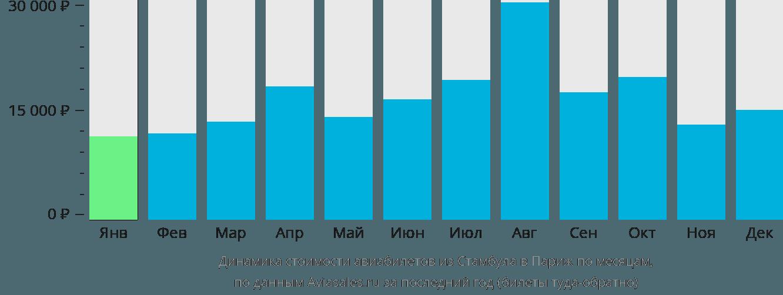 Динамика стоимости авиабилетов из Стамбула в Париж по месяцам