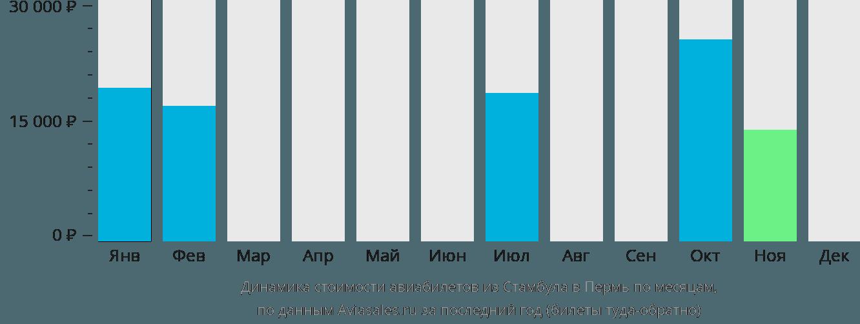 Динамика стоимости авиабилетов из Стамбула в Пермь по месяцам