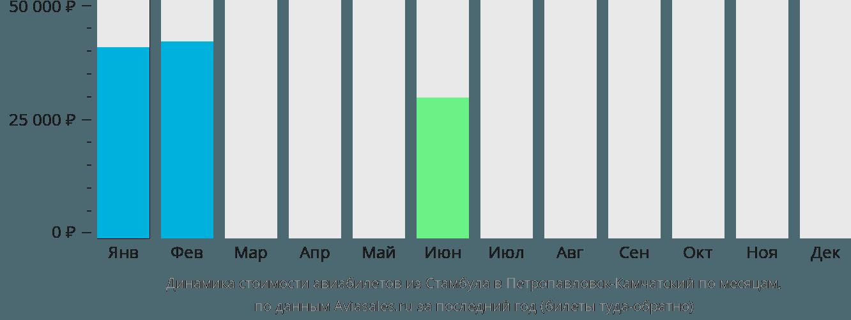 Динамика стоимости авиабилетов из Стамбула в Петропавловск-Камчатский по месяцам