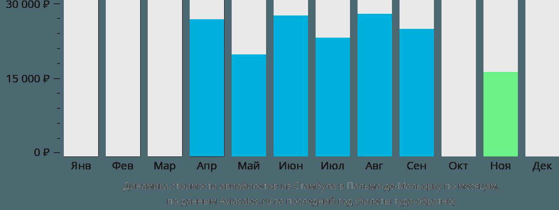 Динамика стоимости авиабилетов из Стамбула в Пальма-де-Майорку по месяцам