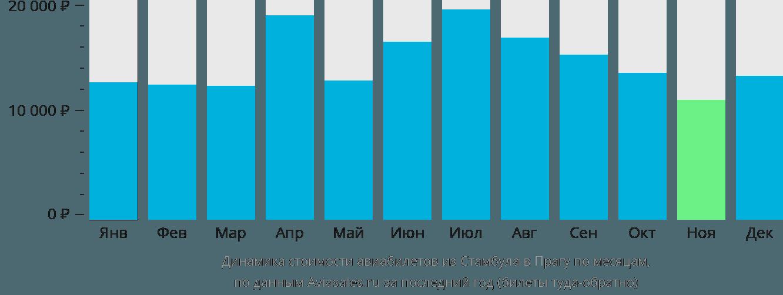 Динамика стоимости авиабилетов из Стамбула в Прагу по месяцам