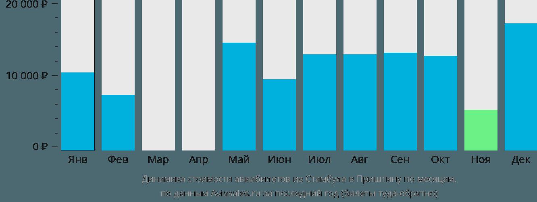 Динамика стоимости авиабилетов из Стамбула в Приштину по месяцам