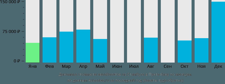 Динамика стоимости авиабилетов из Стамбула в Пунта-Кану по месяцам
