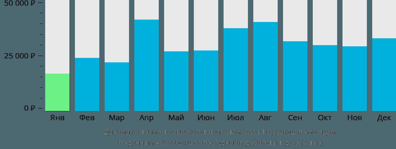 Динамика стоимости авиабилетов из Стамбула в Марракеш по месяцам