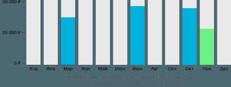 Динамика стоимости авиабилетов из Стамбула в Рабат по месяцам