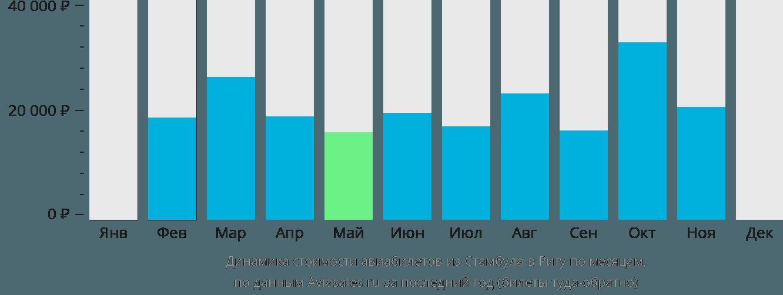 Динамика стоимости авиабилетов из Стамбула в Ригу по месяцам