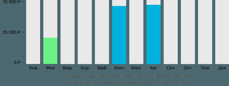 Динамика стоимости авиабилетов из Стамбула в Римини по месяцам