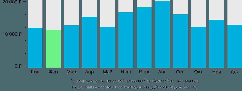 Динамика стоимости авиабилетов из Стамбула в Рим по месяцам