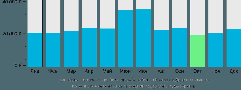 Динамика стоимости авиабилетов из Стамбула в Ростов-на-Дону по месяцам