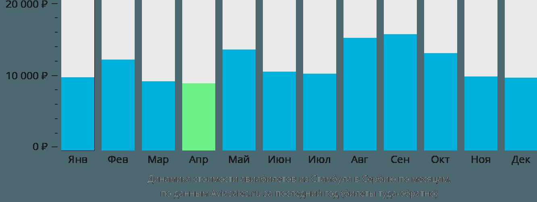 Динамика стоимости авиабилетов из Стамбула в Сербию по месяцам