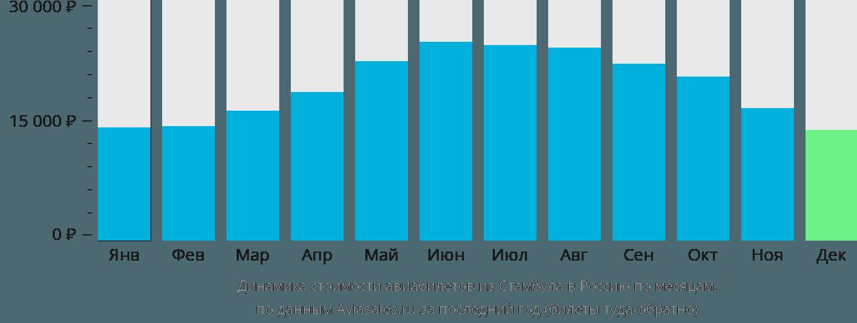 Динамика стоимости авиабилетов из Стамбула в Россию по месяцам